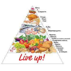 Средиземнаморская диета